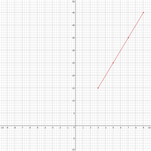 Graphing-Direct Variation