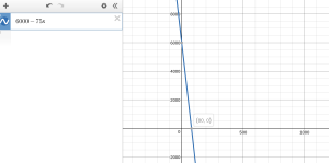 Graph a Function